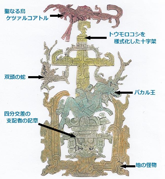 分解図 パレンケの石棺の分解図 上図の「四分交差の支配者の記章」に腰掛けている人物は、石棺の中に